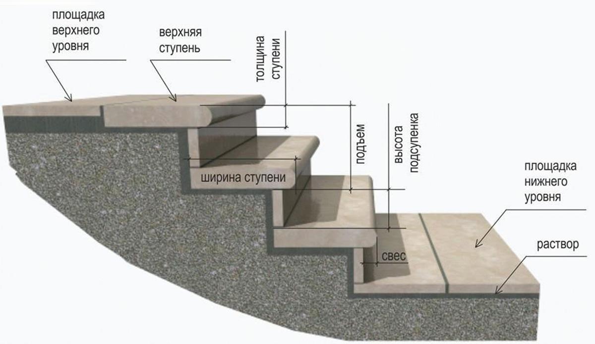 Размеры ступеней для лестницы