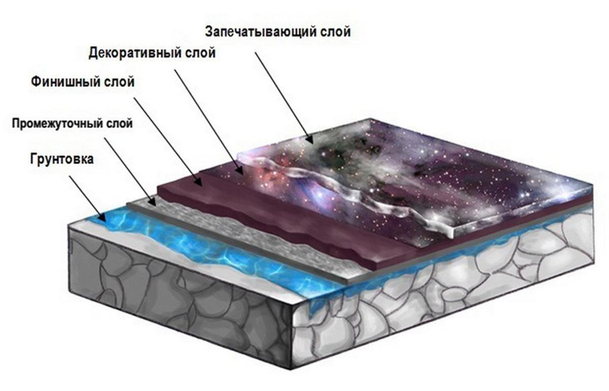 Устройство наливных 3D полов