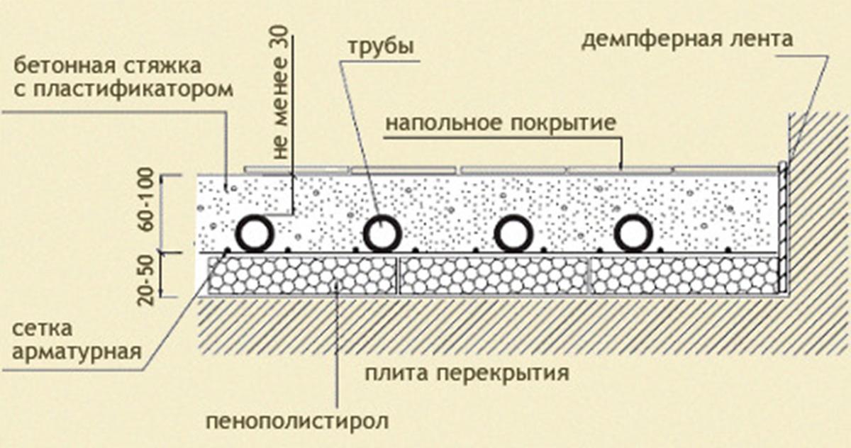 Последовательность укладки материалов