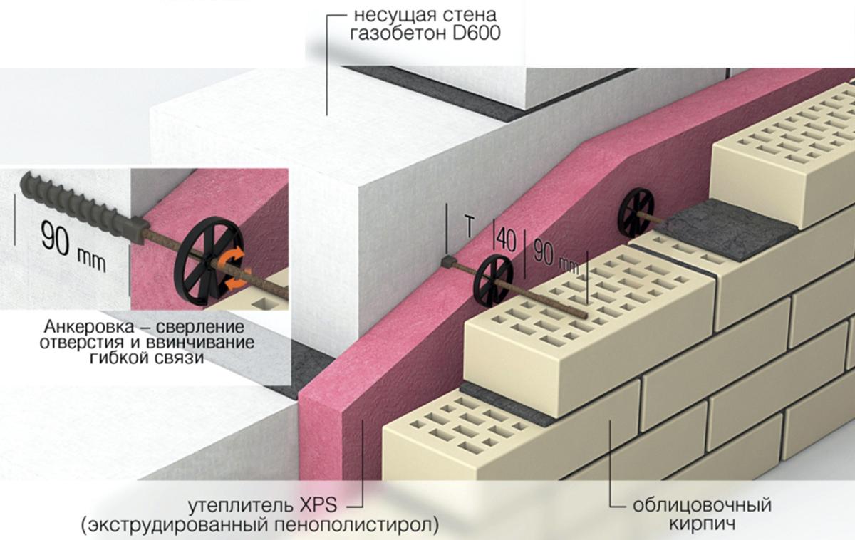 Теплоизоляционное крепление в газобетонную стену