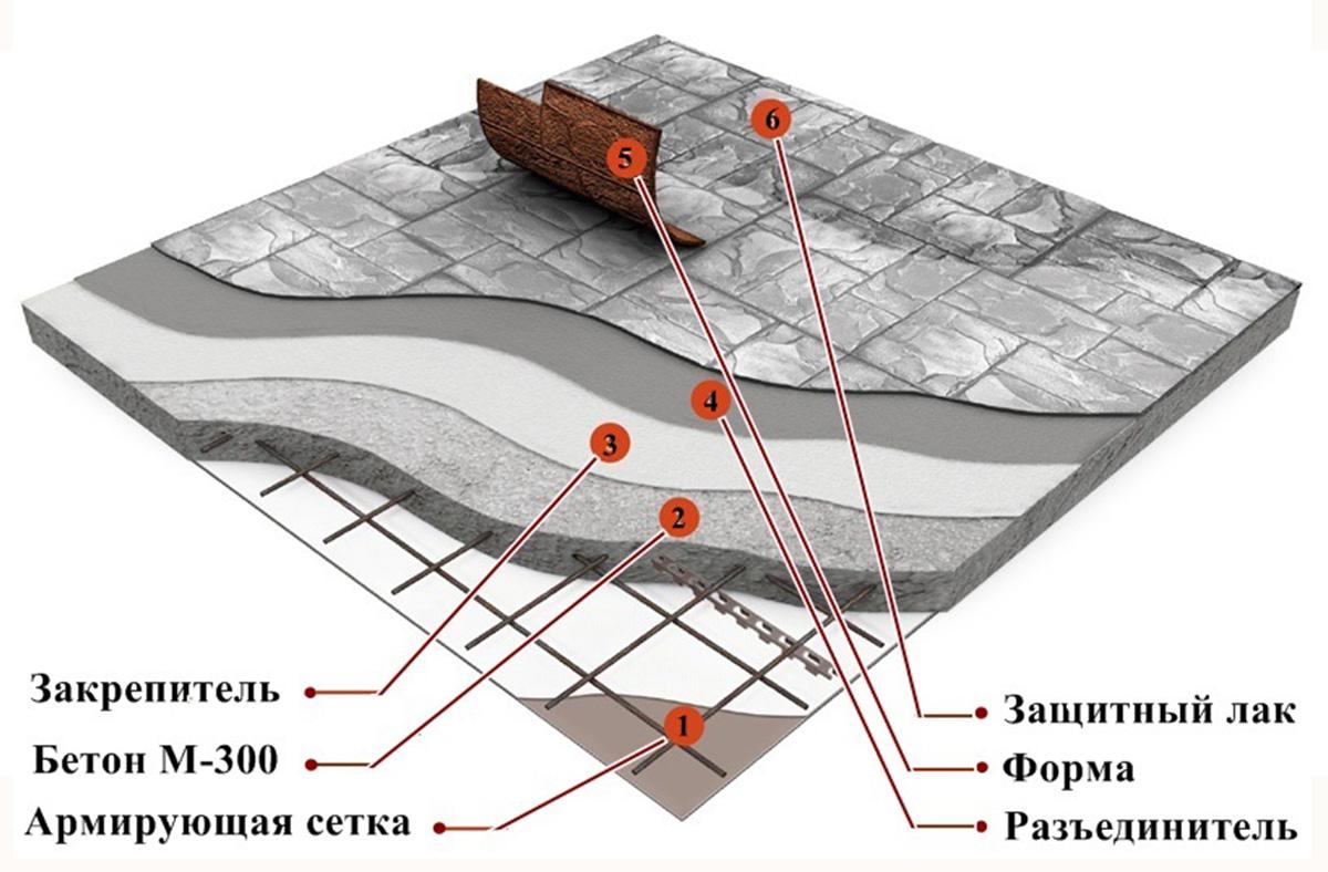 Печатный бетон схема