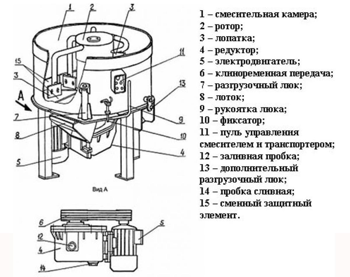 Схема заводской бетономешалки принудительного действия