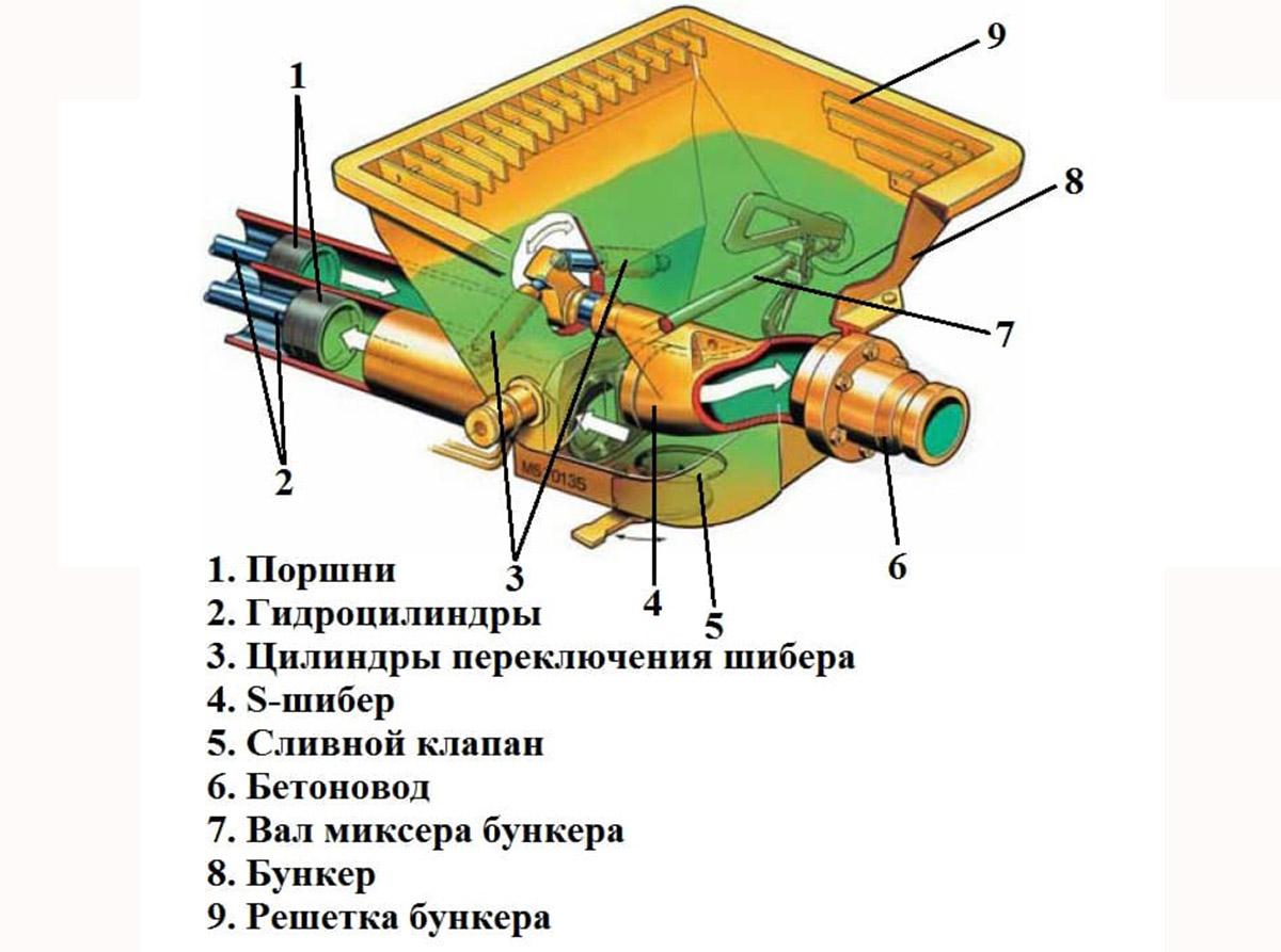 Устройство бетононасоса