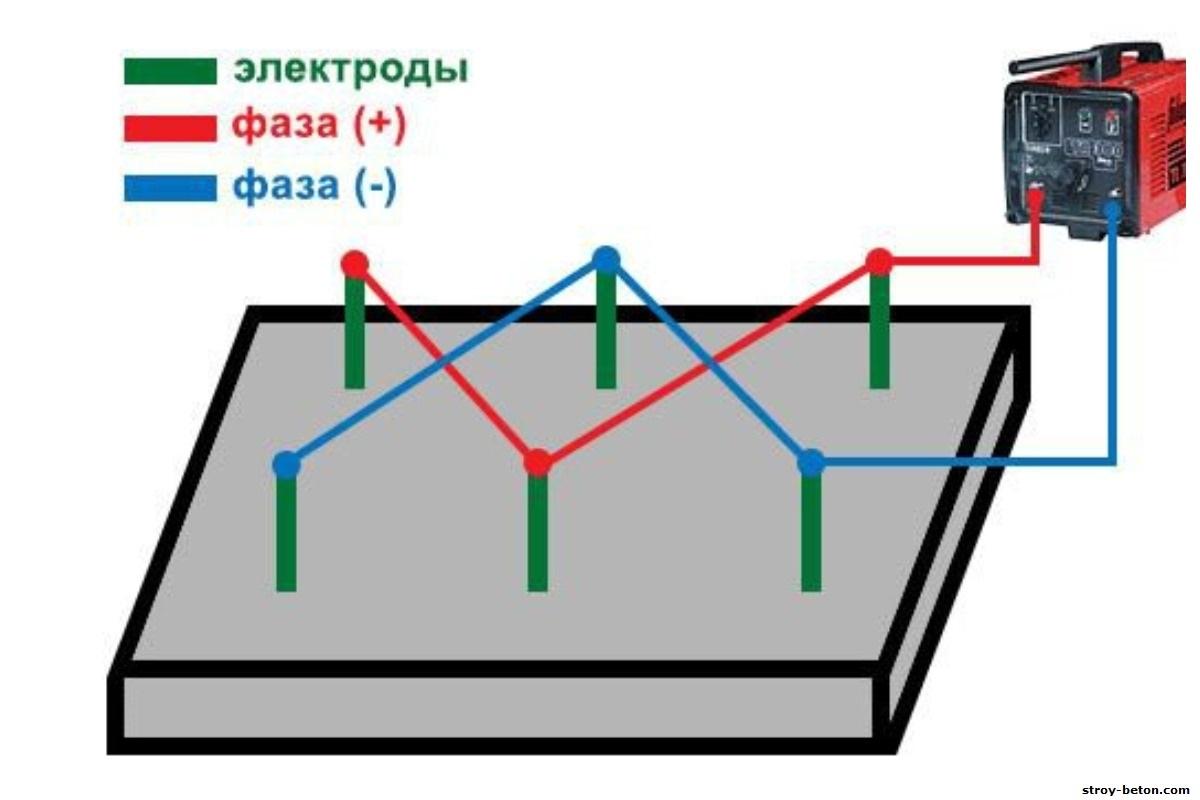 Обогрев бетона