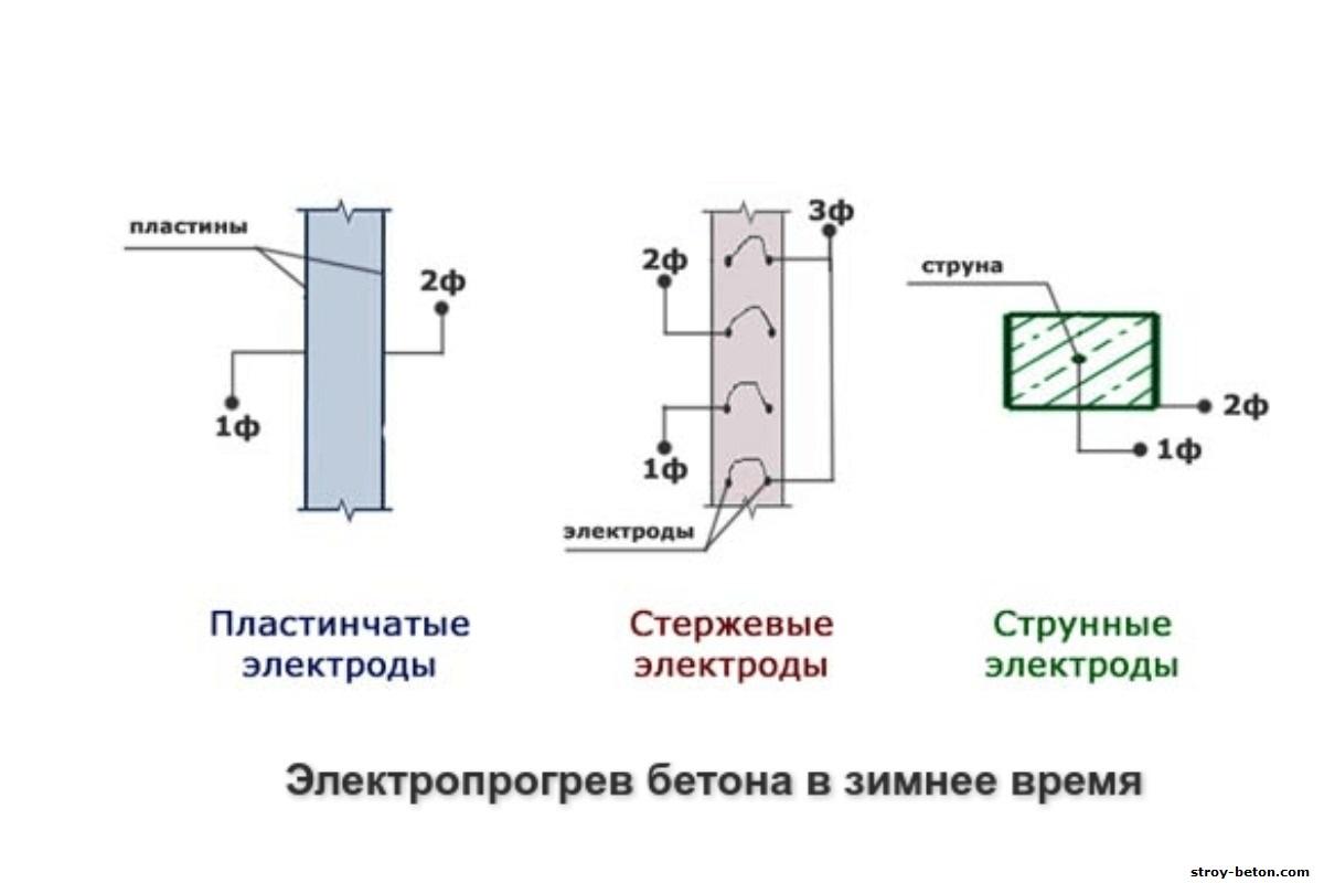 Виды электродов